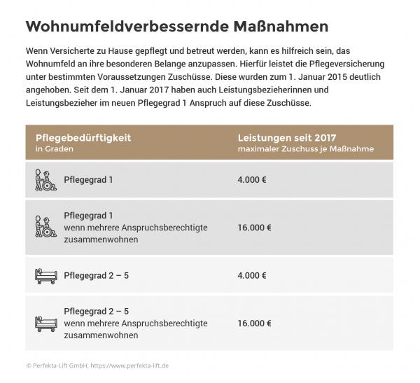 Wohnumfeldverbessernde Maßnahmen Infografik